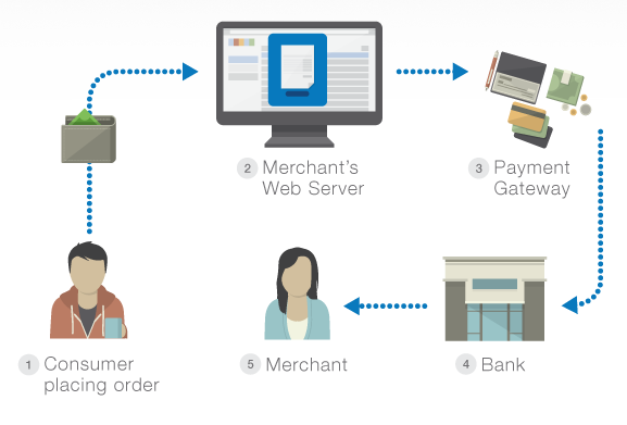 paymentgateway-how-it-works