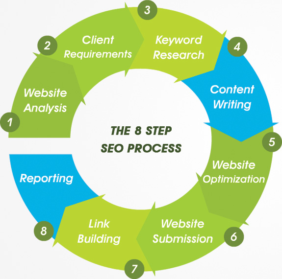 SEO process Best SEO Services