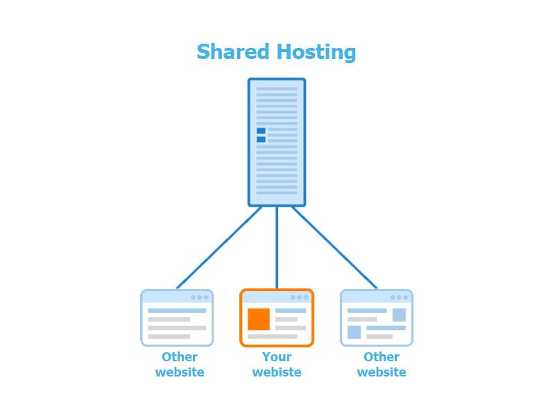 Shared Hosting best web hosting