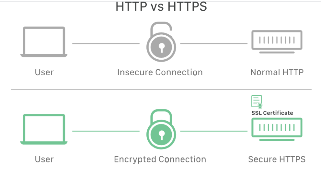 what is ssl certificate how does it work